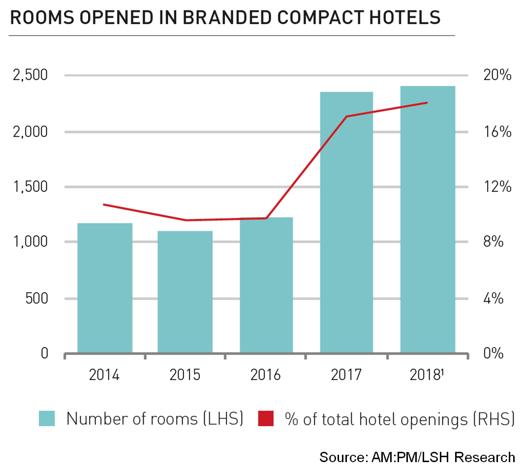 Rooms opened in branded compact hotels