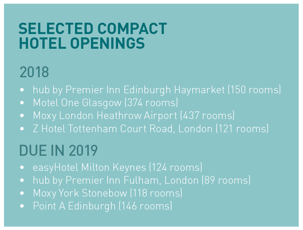 Selected compact hotel openings