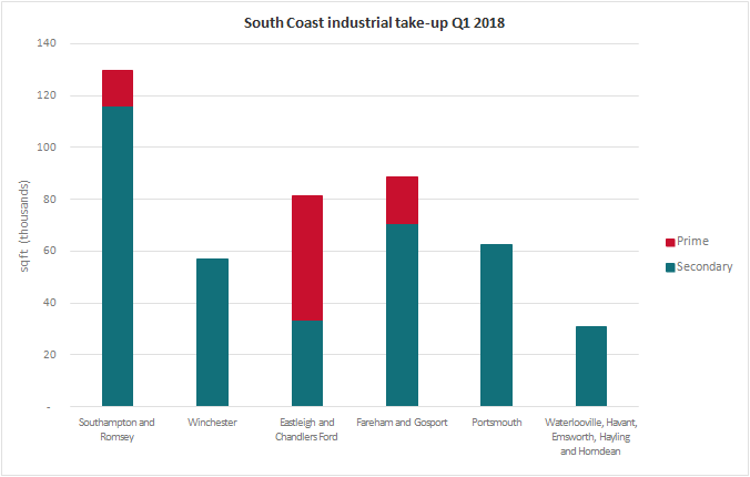 South Coast Industrial Market Pulse Q1 2018 take up