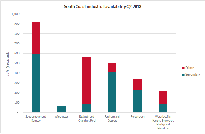 South Coast Industrial Market Pulse Q2 2018 availability