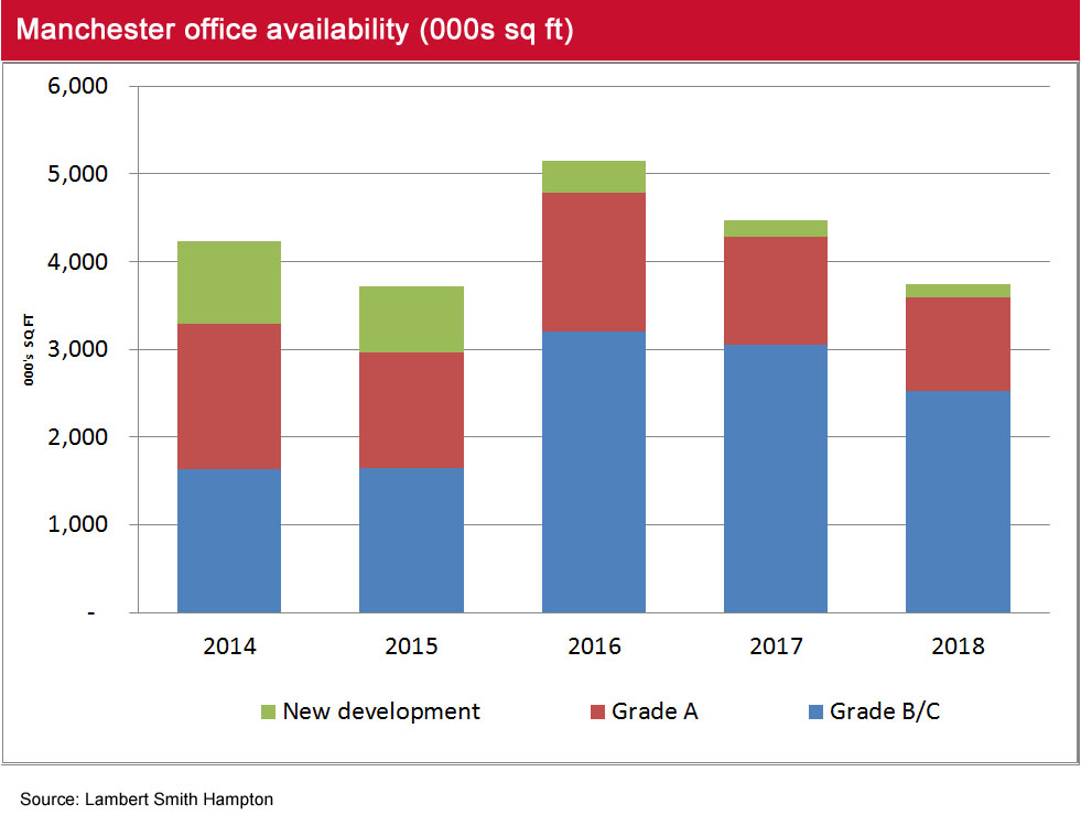 Manchester Office Market Pulse Q1 2018