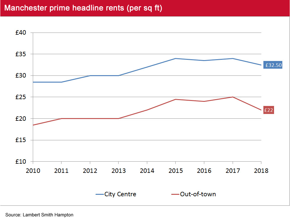 Manchester Office Market Pulse Q1 2018 headline rents