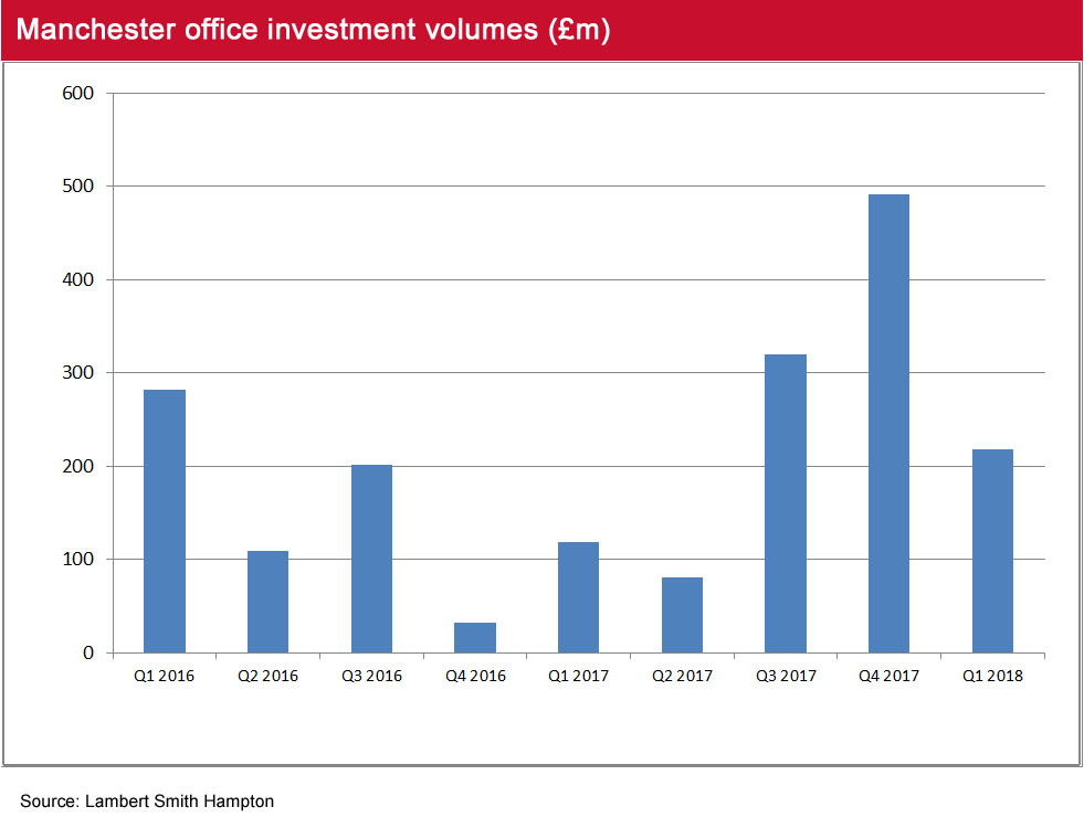 Manchester Office Market Pulse Q1 2018 investment volumes