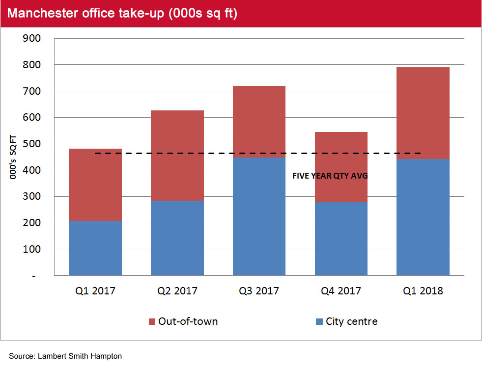 Manchester Office Market Pulse Q1 2018 take up