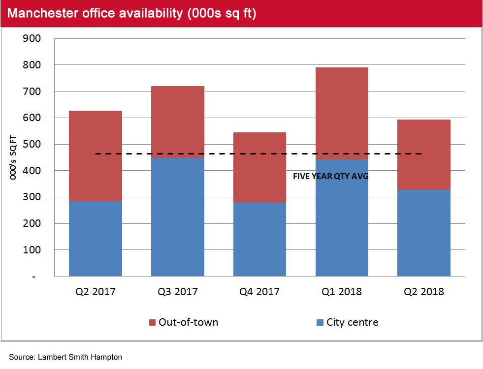 Manchester Office Market Pulse availability Q2 2018