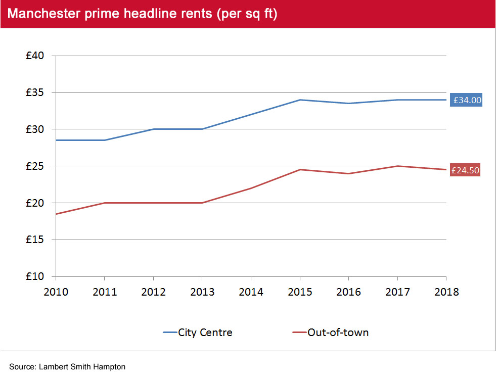 Manchester Q3 2018 headline rents
