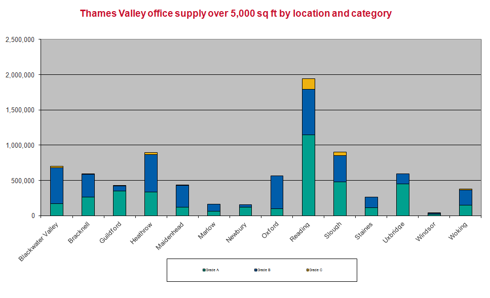 Thames Valley Office Market Pulse Q2 2018 supply