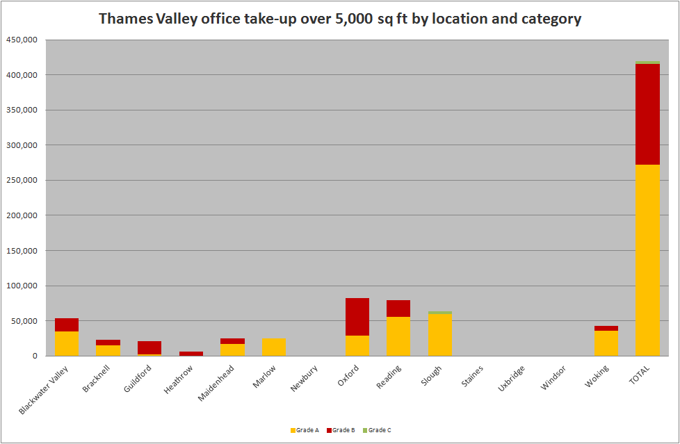 Thames Valley Office Market Pulse Q2 2018 take up