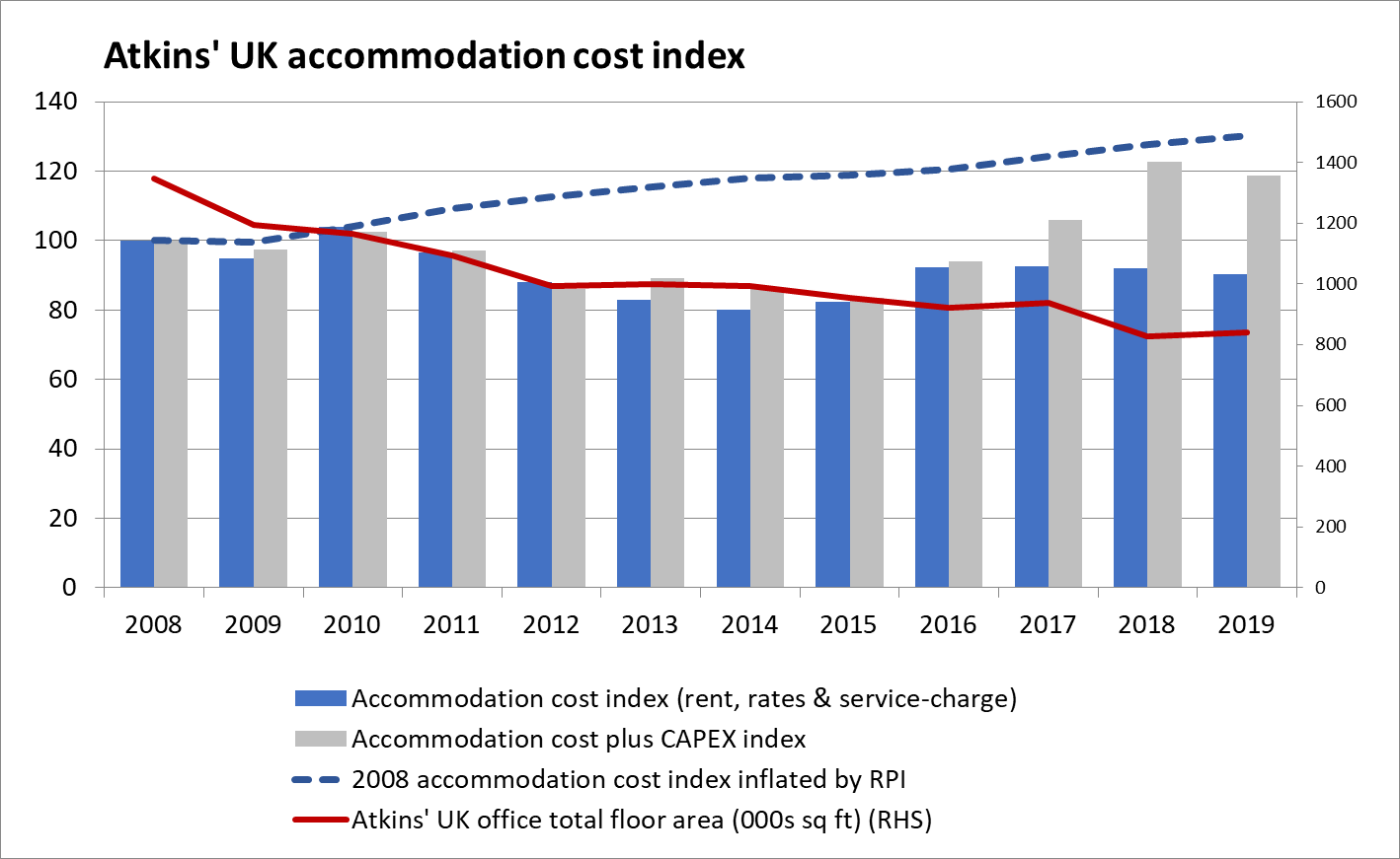 Accommodation cost index