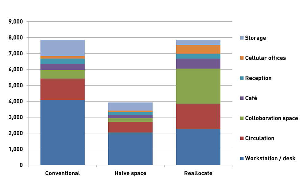 workspace cost breakdown for grade A Bristol offices