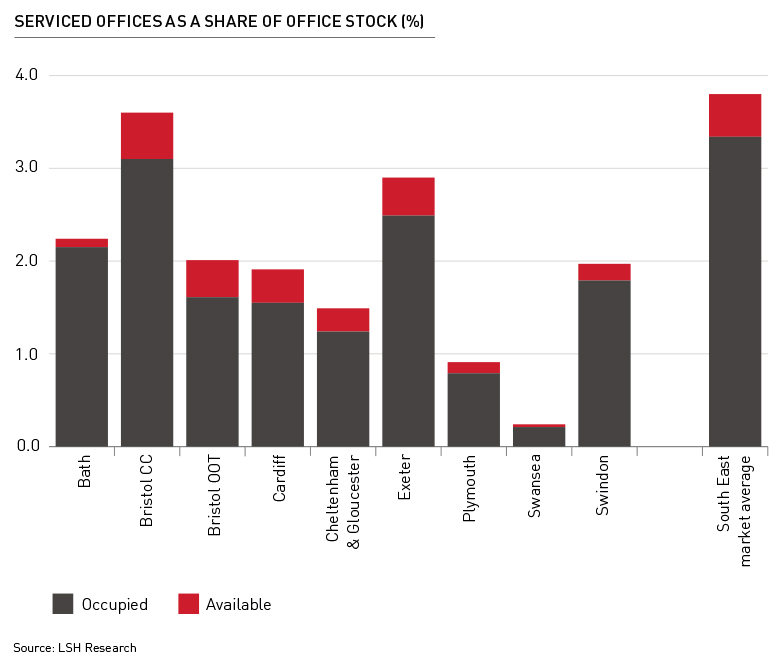 SERVICED OFFICES AS A SHARE OF OFFICE STOCK