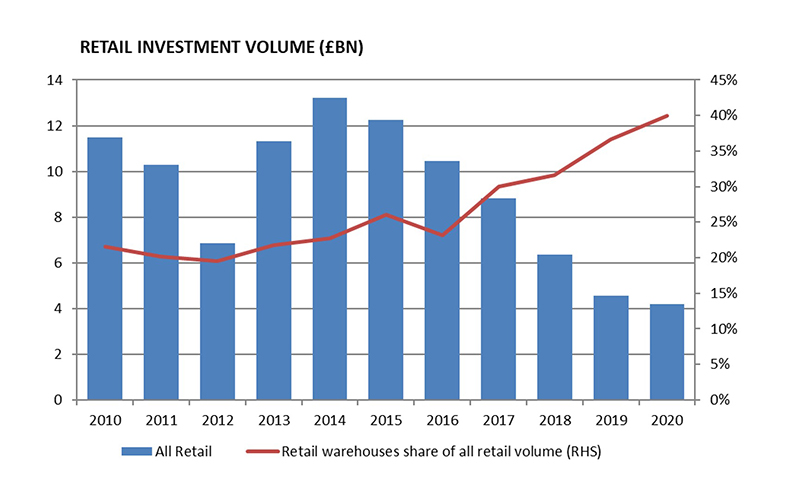 Retail investment volumes