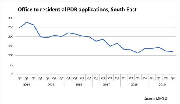 Office to Residential PDR Applications